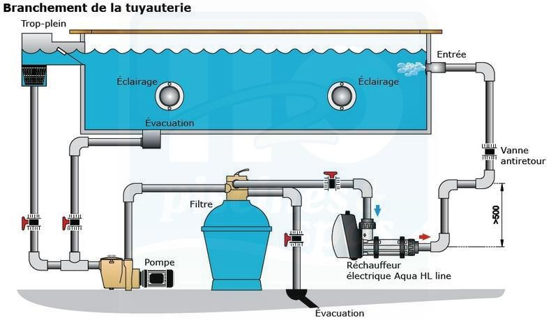 Rchauffeur aqua line titane 6 kw h2o piscines spas for Chauffer piscine gratuitement